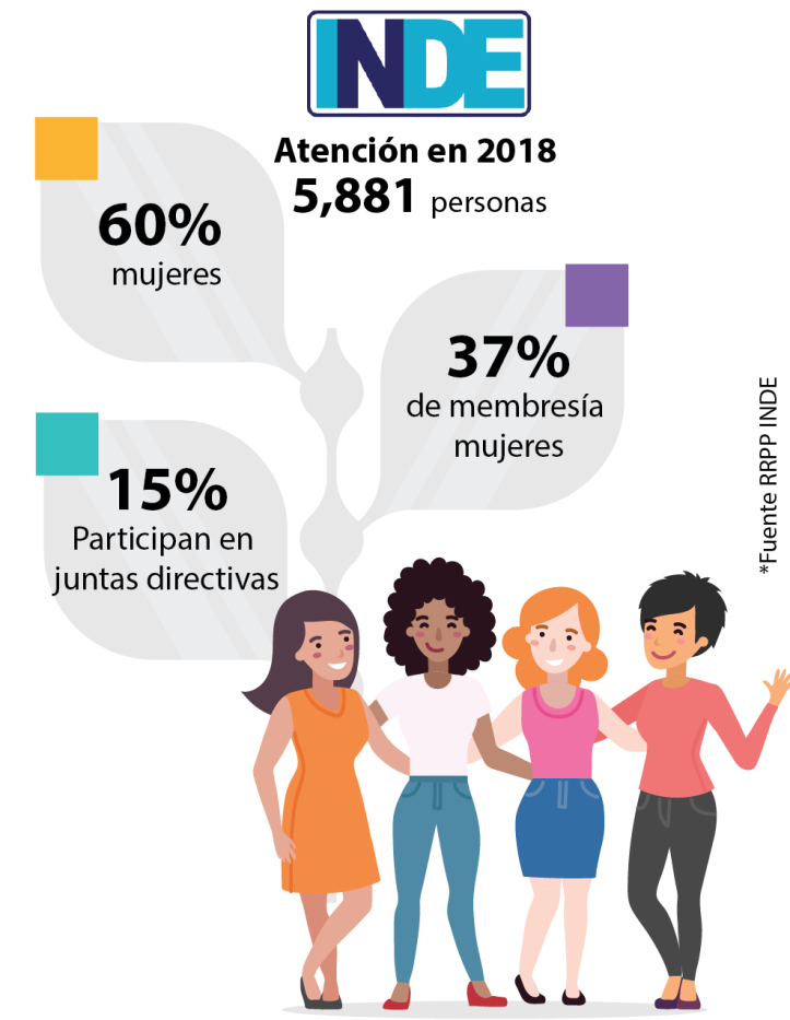 Mujer INDE Nicawomantech